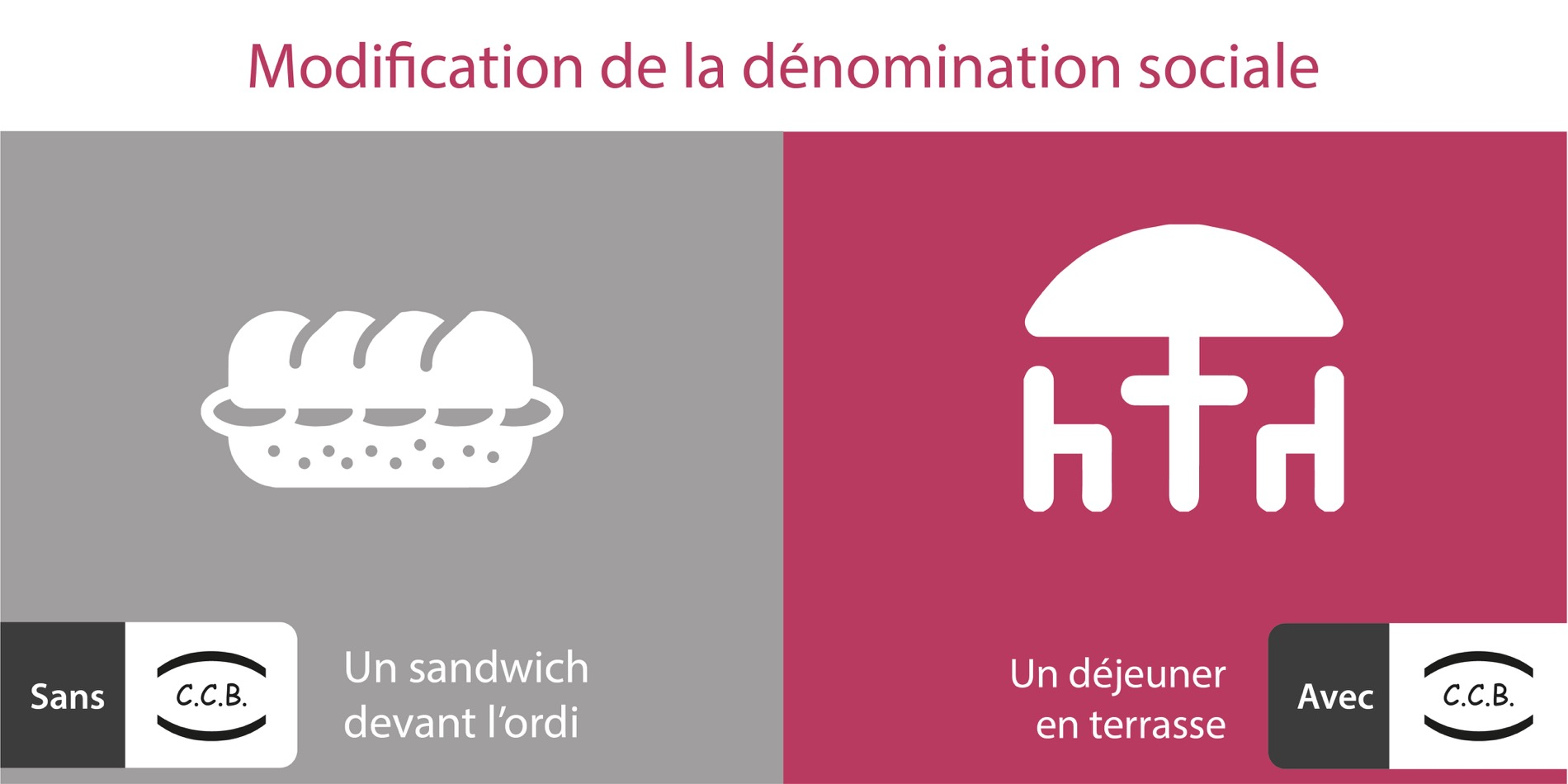 Modification de la dénomonation sociale