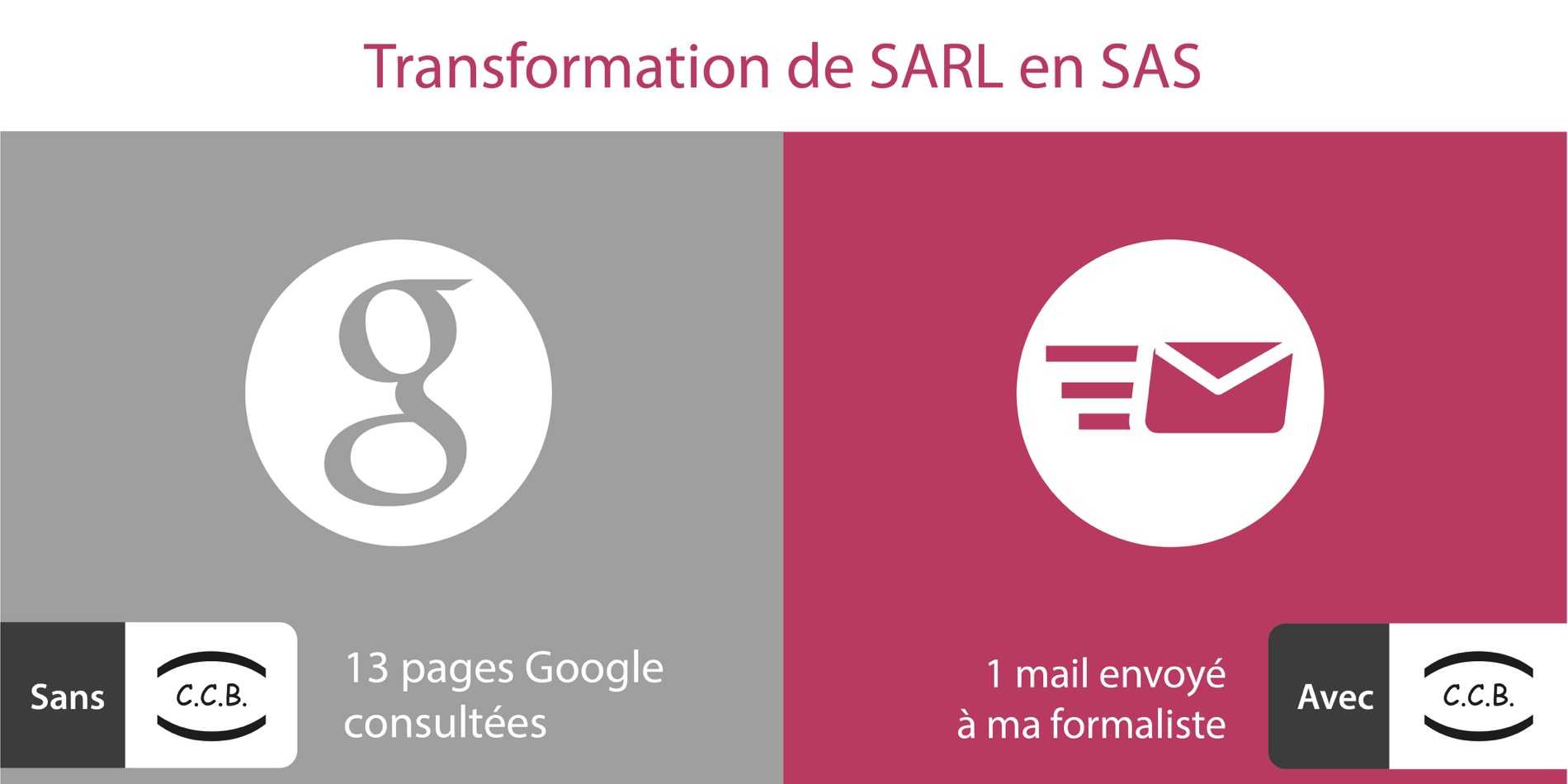 Transformation de SARL en SAS